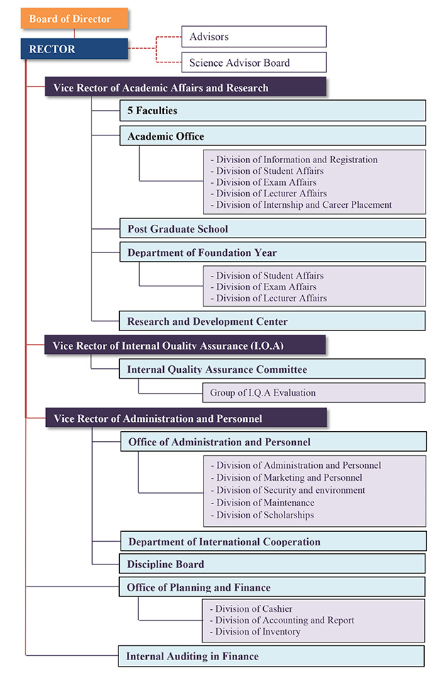 aeu_organizational_chart